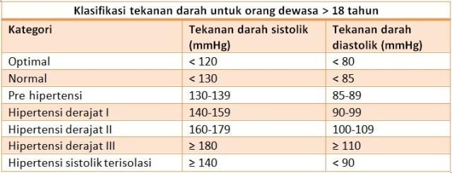 klasifikasi-tekanan-darah-tinggi